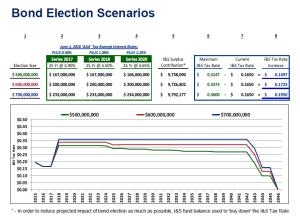 EPISDBondElectionScenarios