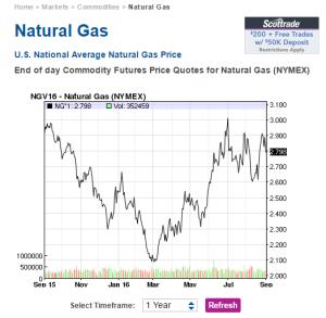 naturalgas2015-16